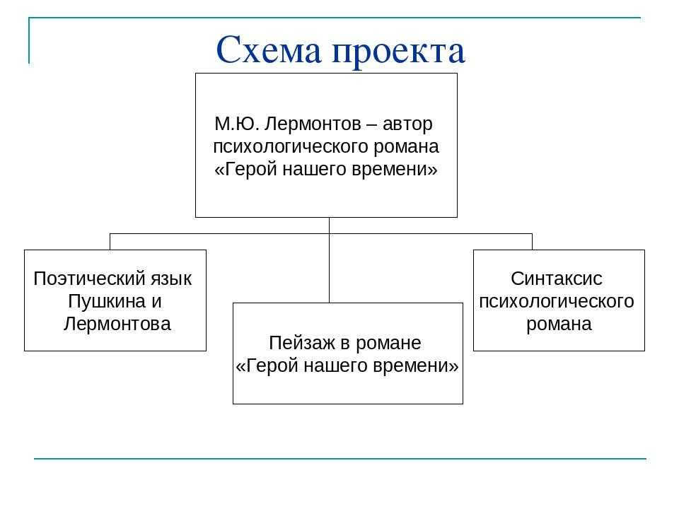 Схема проекта М.Ю. Лермонтов – автор психологического романа «Герой нашего вр...
